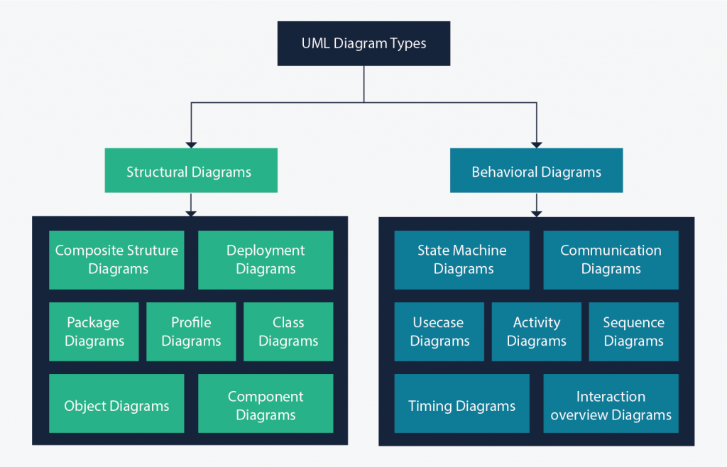 All 14 UMl diagram types categorized into behavioral and structural UML
