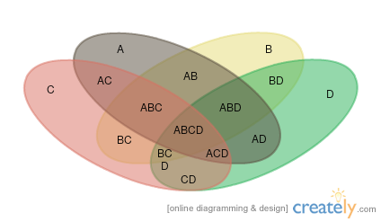 Venn Diagram Template with 4-sets