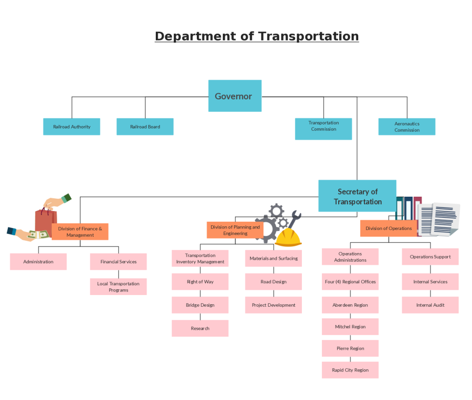 Organizational Chart Templates for Any Organization – Chart Template