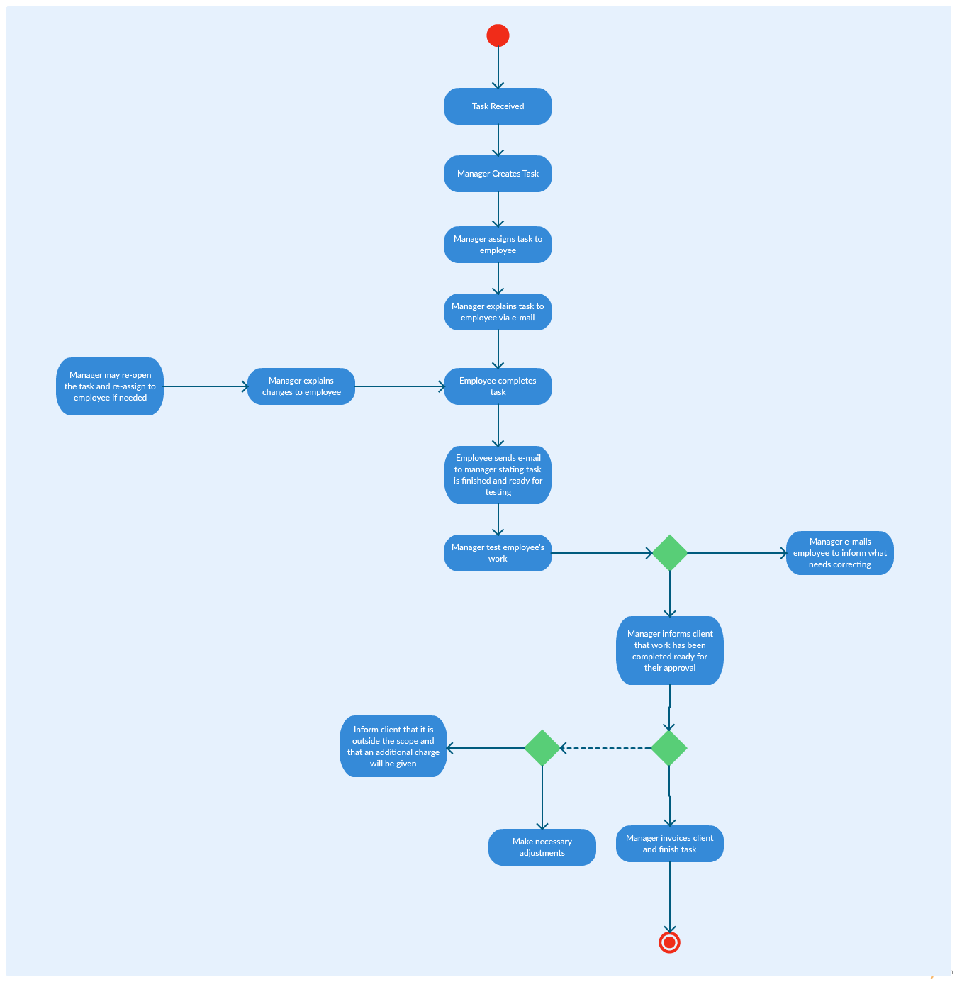 Activity diagram in project management