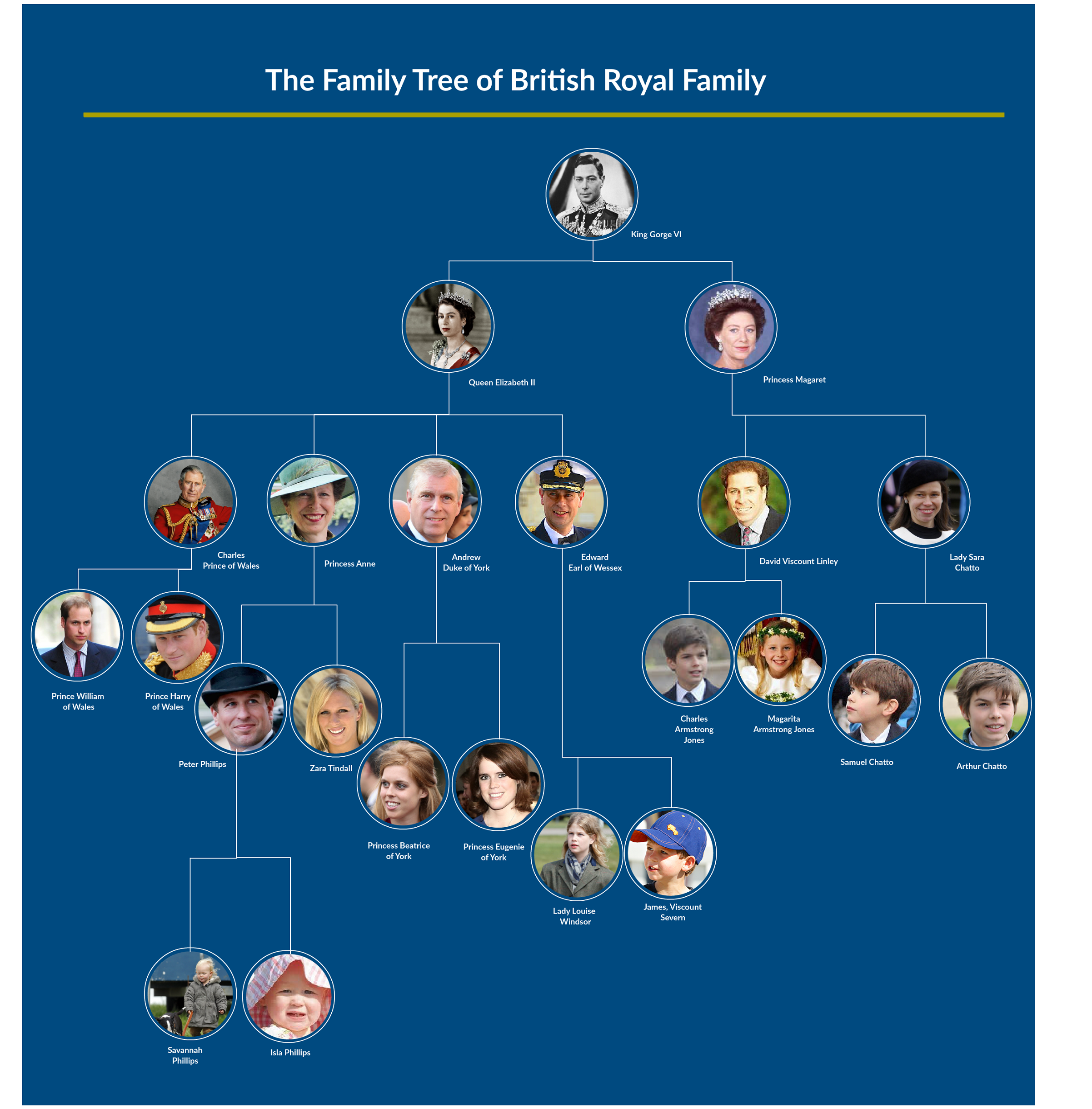 British Royal Family Family Tree