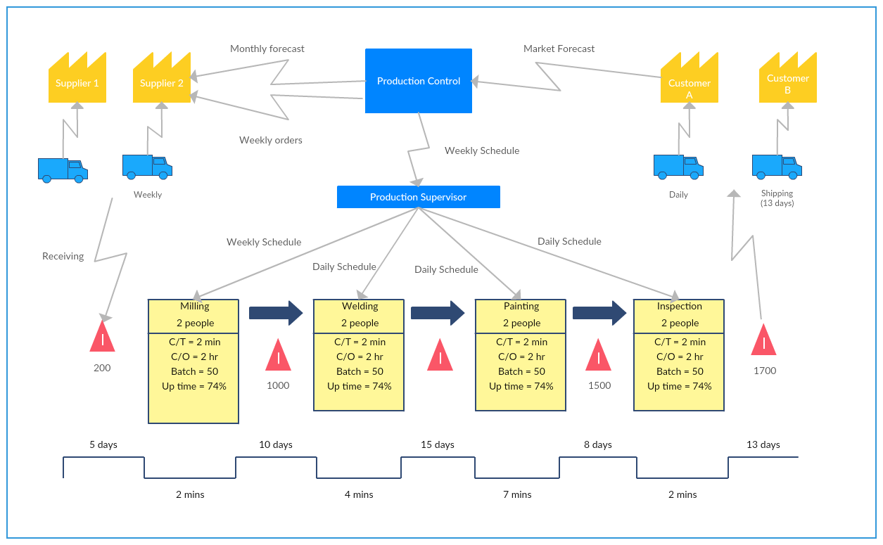 Supply Chain Management Value Stream Mapping Templates