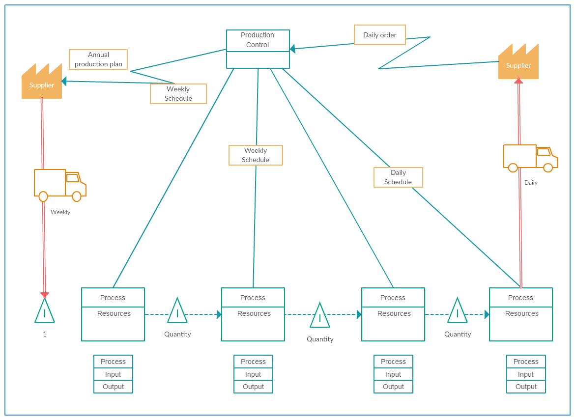 Value Stream Map Template – Production Control