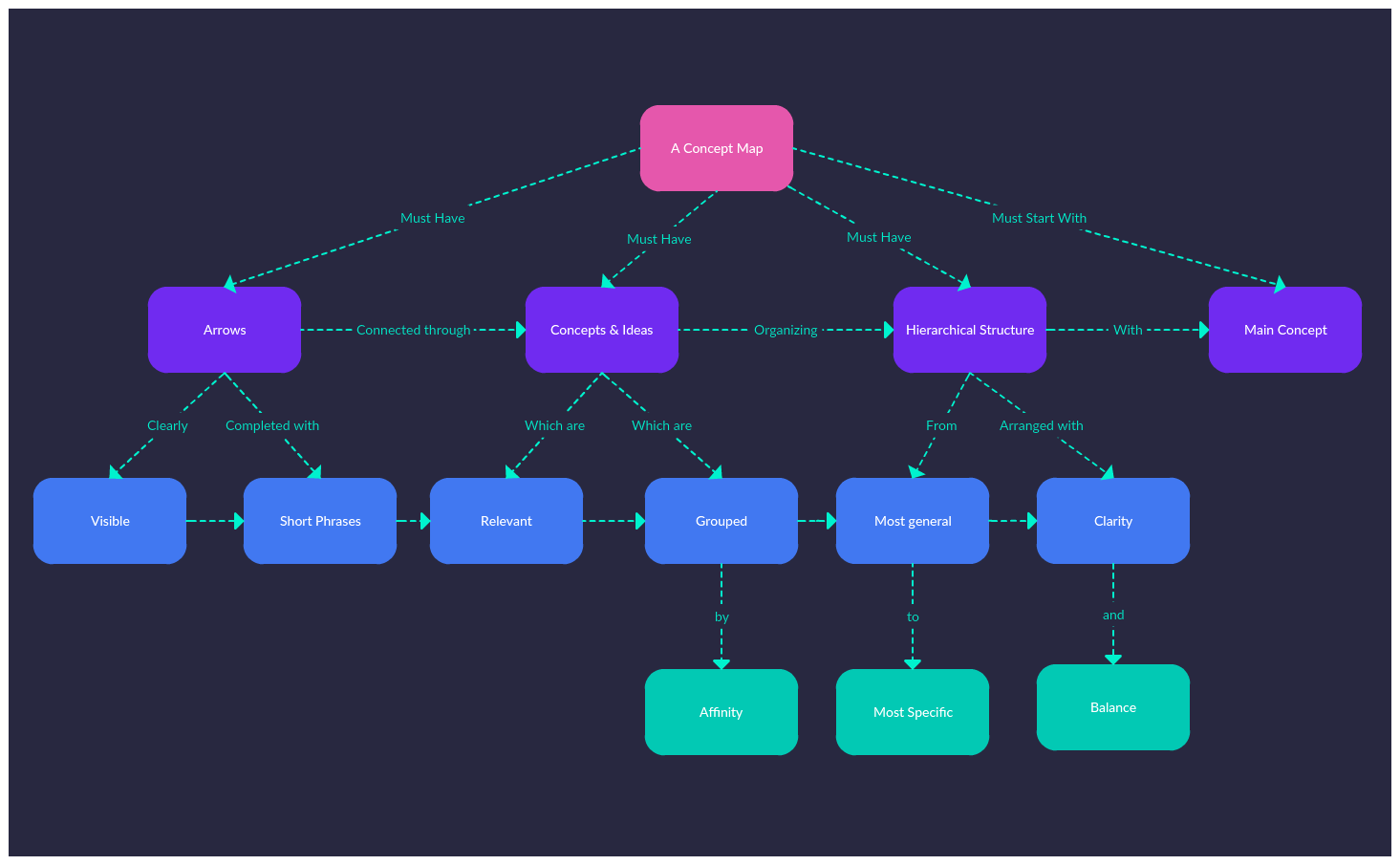 Concept Map Example on Concept Mapping
